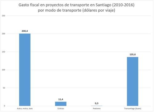 gasto_por_viaje_2010_2016.jpg