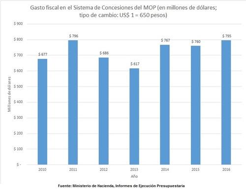 gastos_concesiones_totales_2010_2016.jpg